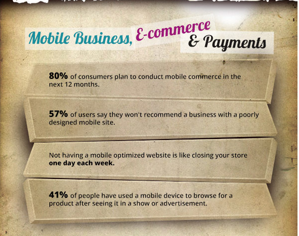 Mobile ecommerce States