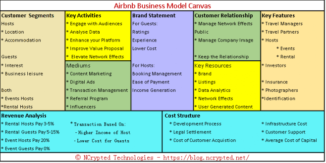How Does Airbnb Make Money? Insights into Airbnb Business Model