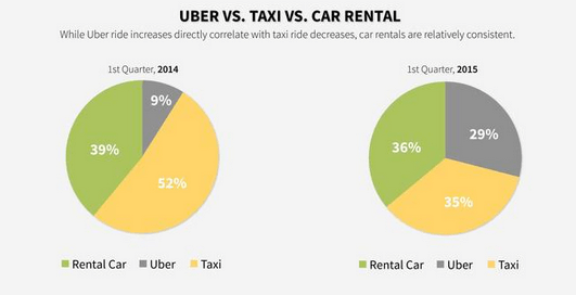 Uber vs Car Rental vs Taxi