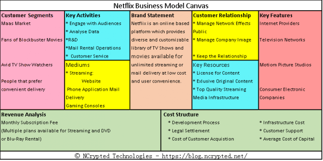 the business model of netflix essay Vox is a general interest news site for the 21st century its mission is simple:  explain the news politics, public policy, world affairs, pop culture, science,  business,.