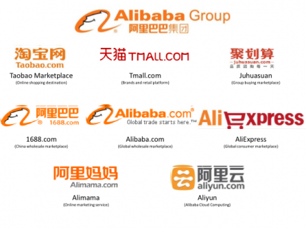 How Does Alibaba Work Insights Into Business Model And Revenue Analysis Ncrypted Websites Blog The following are the few steps to. insights into business model