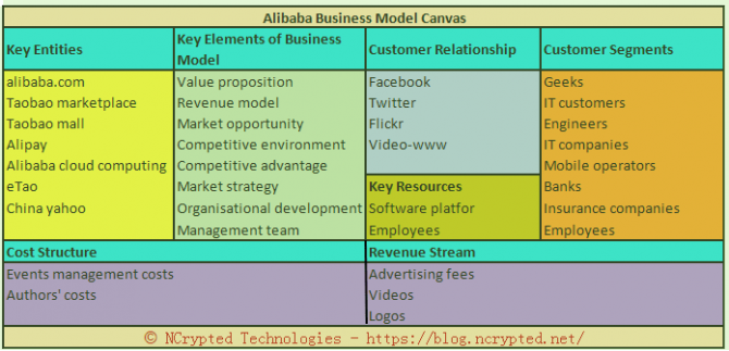 Alibaba business model canvas