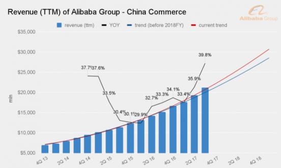 revenue of alibaba- china commerce
