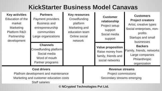 Kickstarter business model