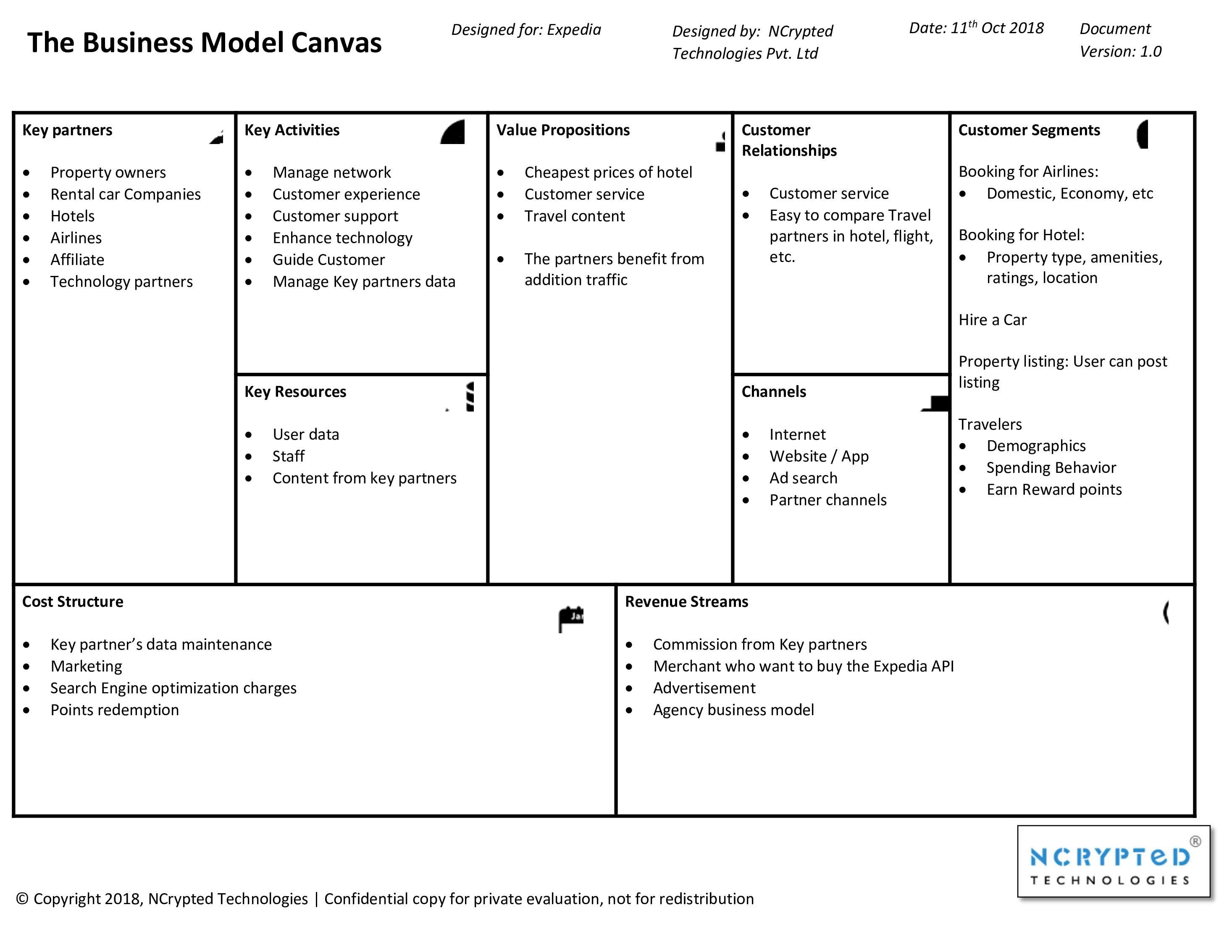 Expedia Business Model Canvas