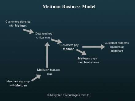 Meituan Business Model