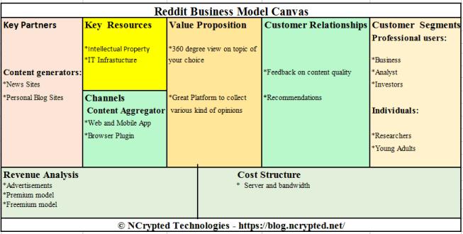 Reddit Business Model