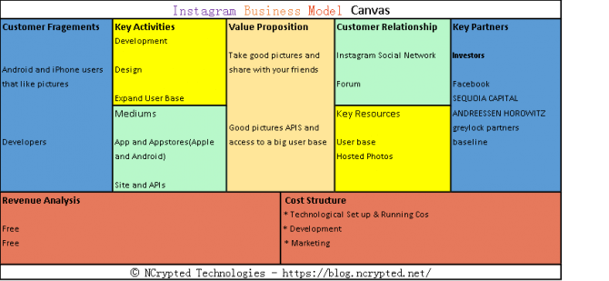 Instagram Business Model Canvas