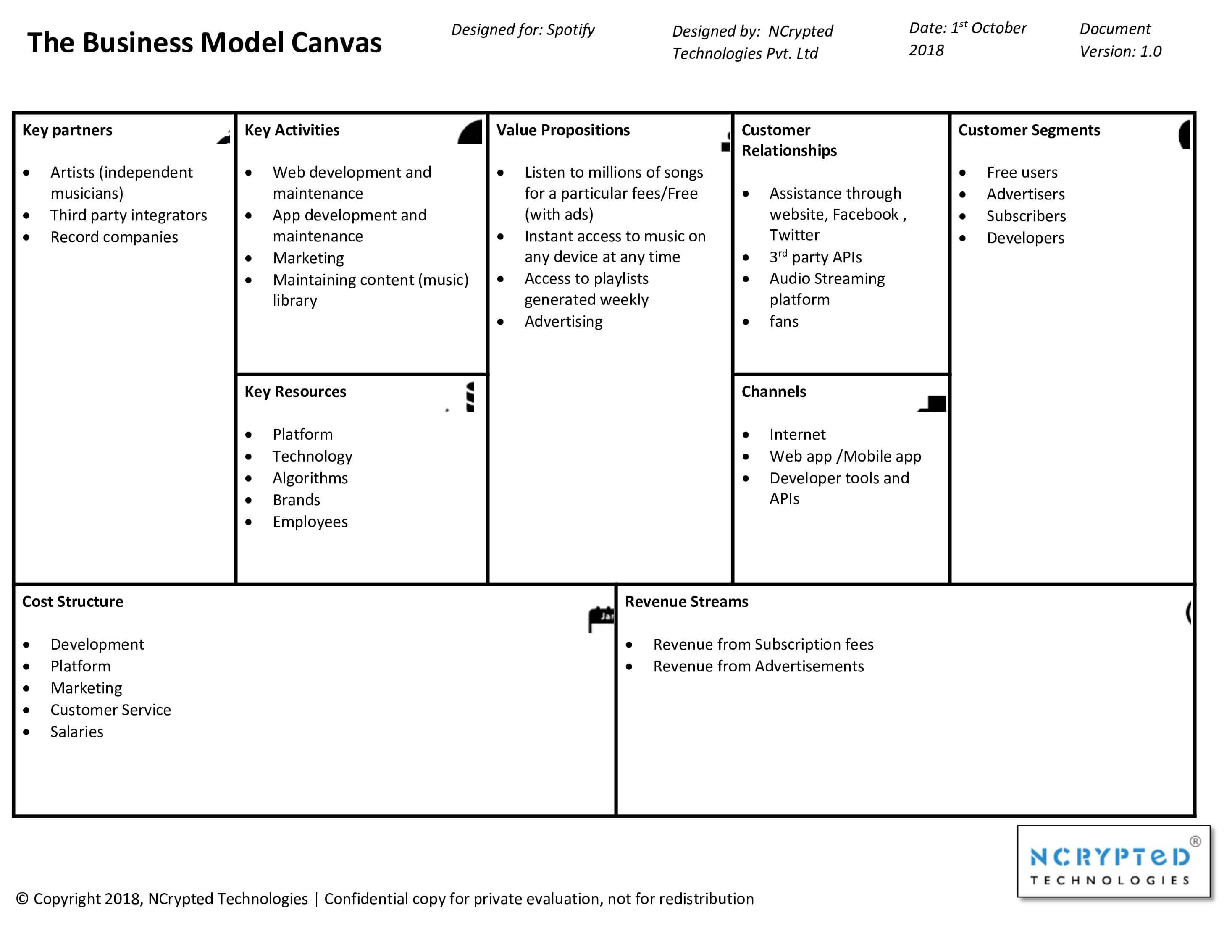 Spotify Business Model Canvas