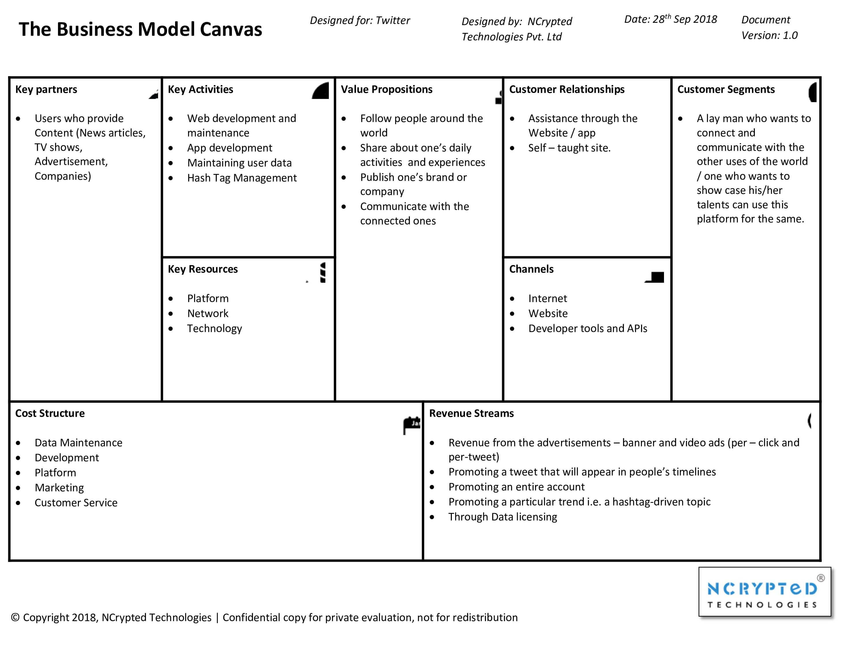Twitter Business Model Canvas