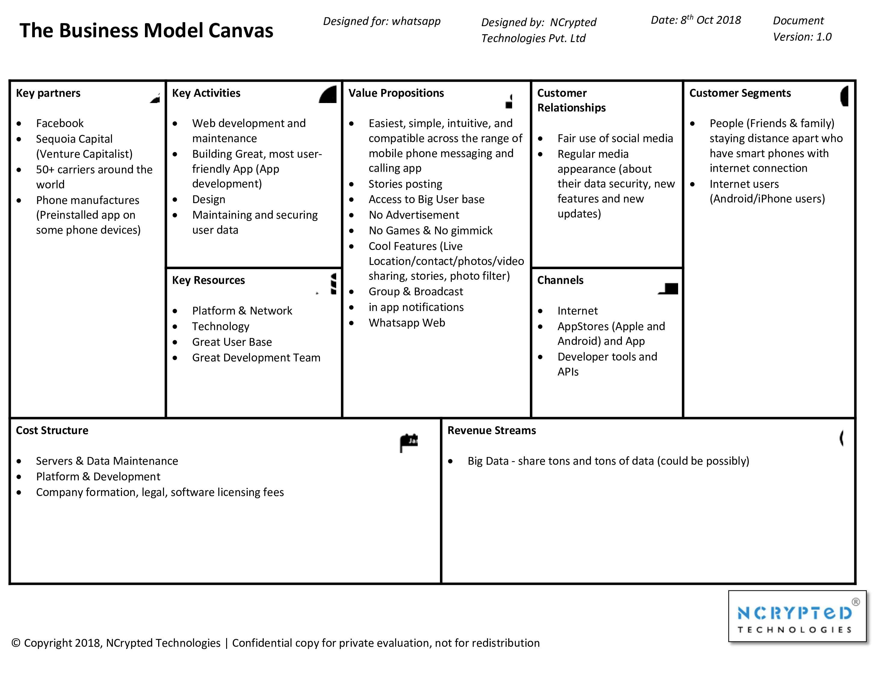 WhatsApp Business Model Canvas