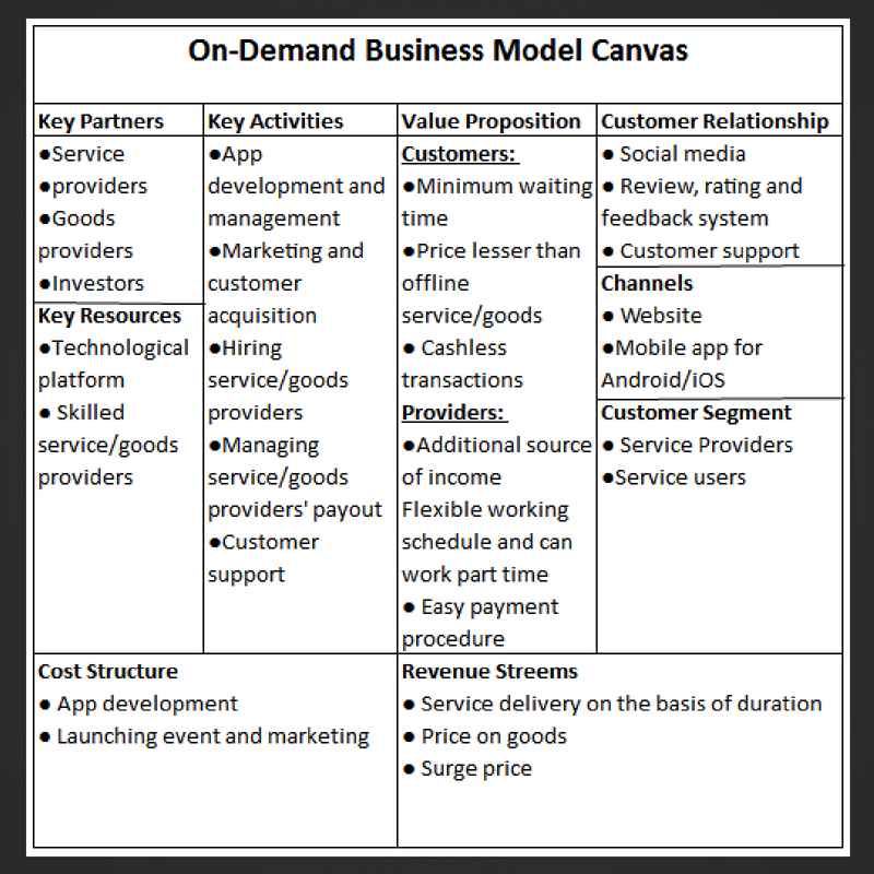 On Demand Business Model Canvas