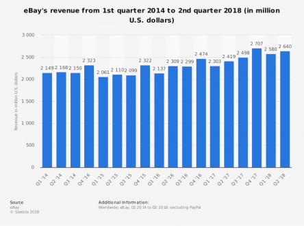 eBay Revenue