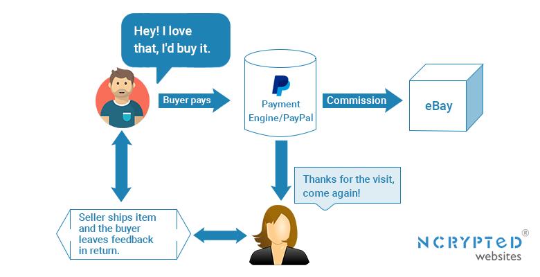 eBay User Flow Diagram