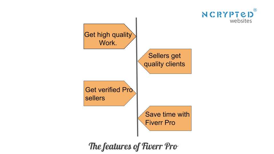 How does Fiverr Pro work?