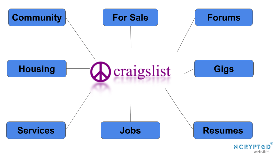 How does Craigslist Work?