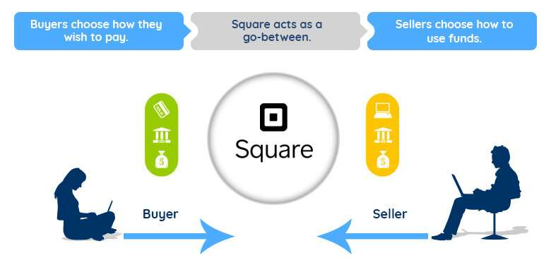 How does Square Work?