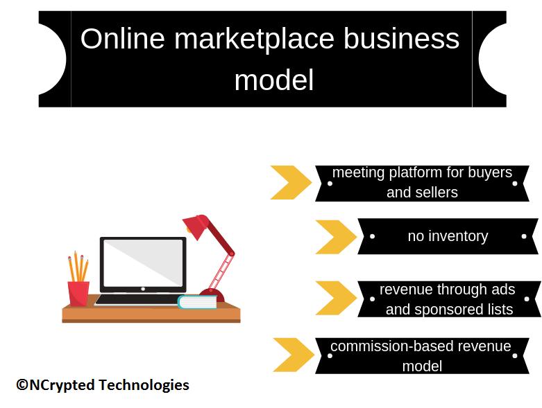 Online Marketplace Business Model