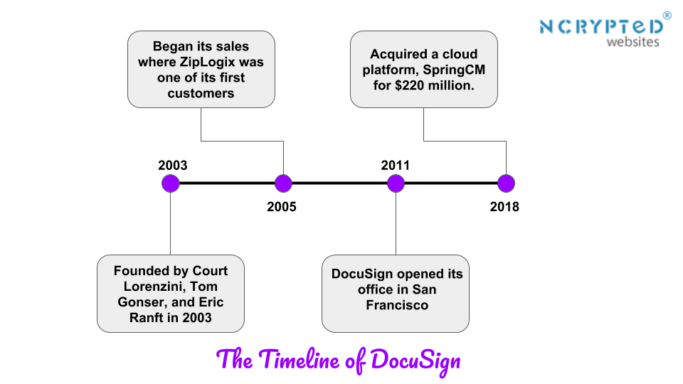 The History of DocuSign