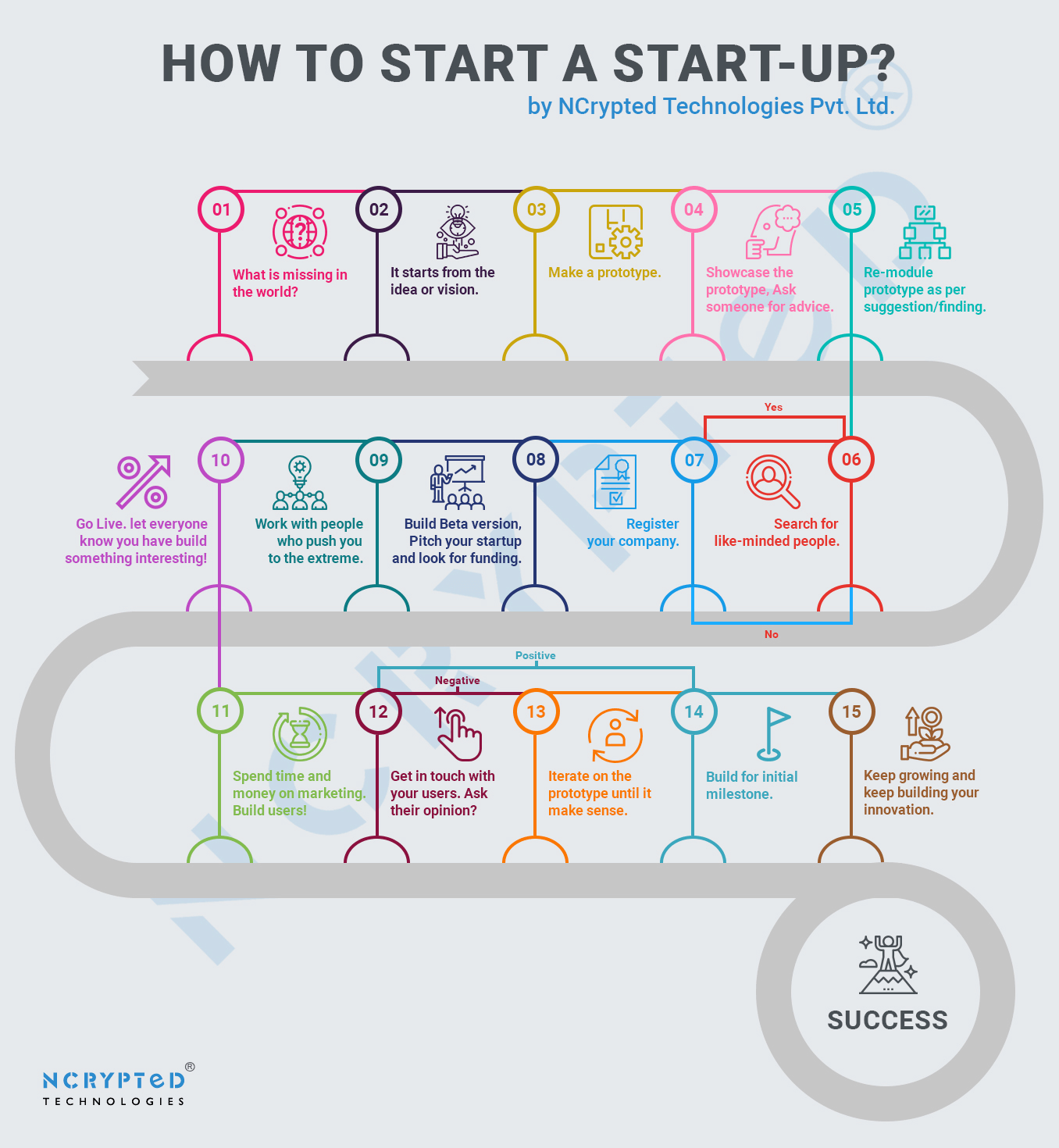 The Ten Steps Needed To Get Started With Your Startup Ideas