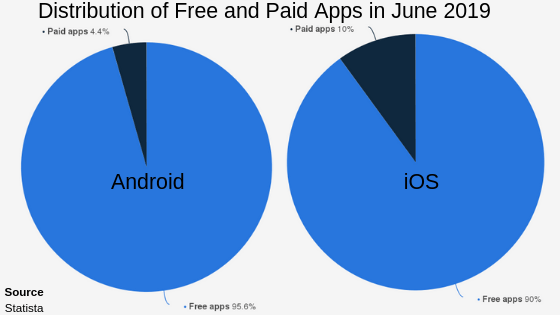 How Do Free Apps Make Money? Find Out Proven Monetization Strategies