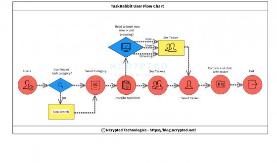 TaskRabbit Business Model Canvas