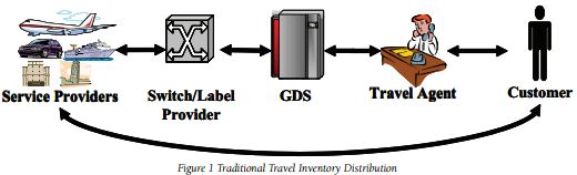 Travel Inventory Distribution