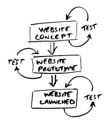 Why do you need separate agencies for website design, web development, usability analysis (UI) and SEO?