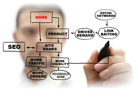 Marketing & SEO Friendly Website Design
