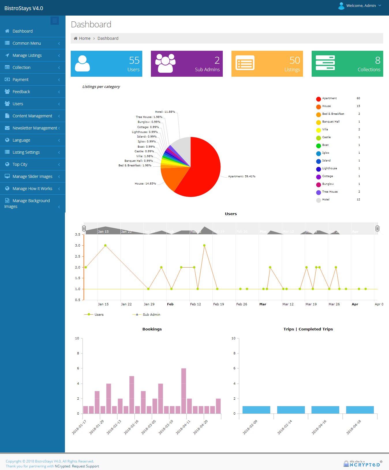 Advanced Admin dashboard