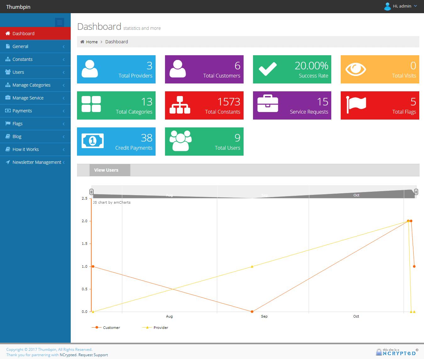 Advanced Admin Dashboard