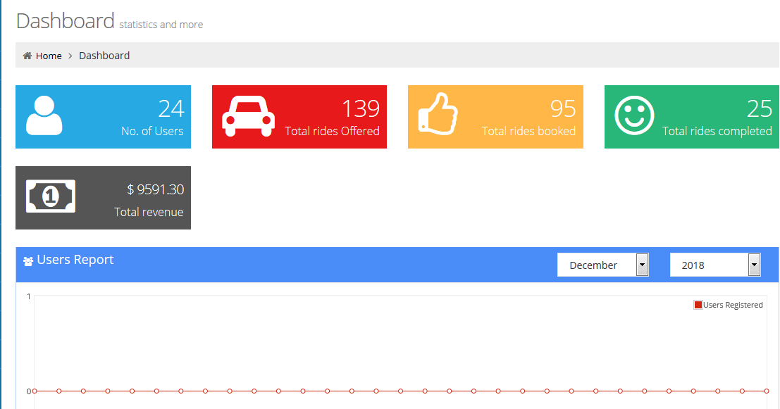 Attractive Admin dashboard