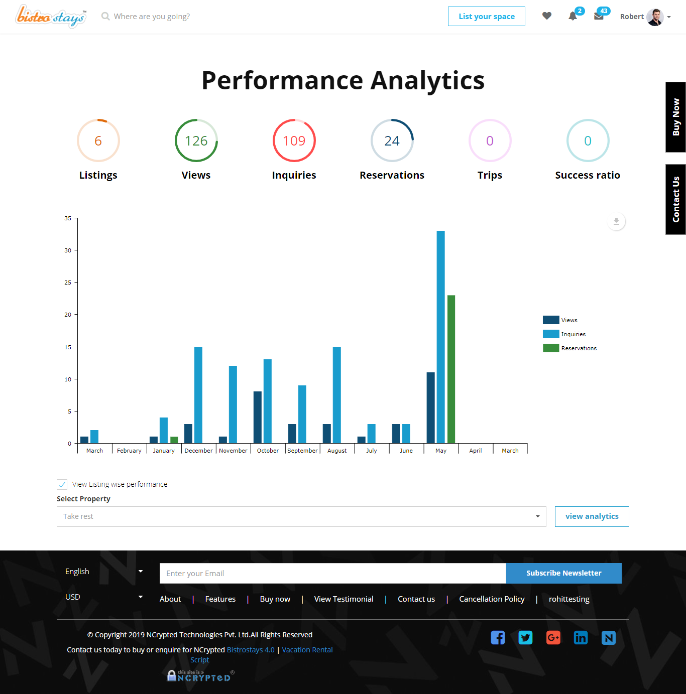 Listing Performance Analytics